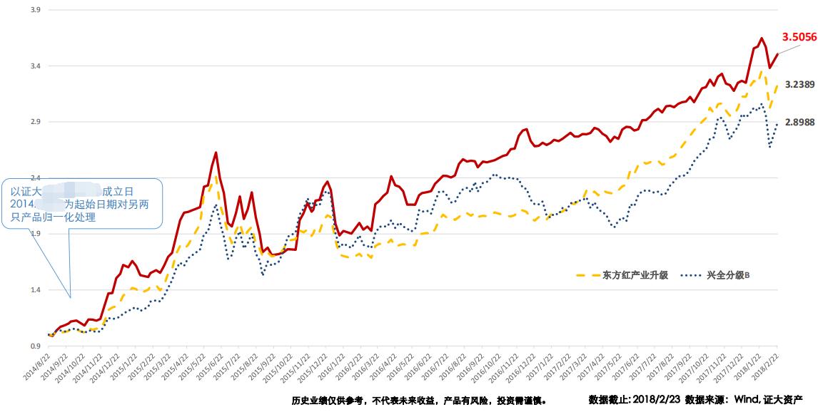 证大量化代表产品与东方红、兴全代表产品净值走势比对.png