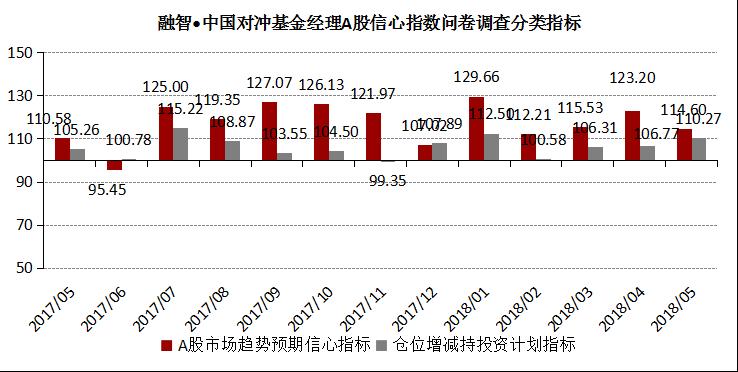 融智-中国对冲基金经理A股信心指数月度报告(2018-05)1735.png