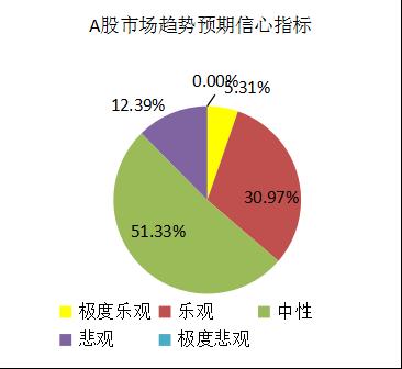 融智-中国对冲基金经理A股信心指数月度报告(2018-05)1786.png