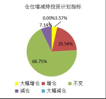 融智-中国对冲基金经理A股信心指数月度报告(2018-05)1788.png