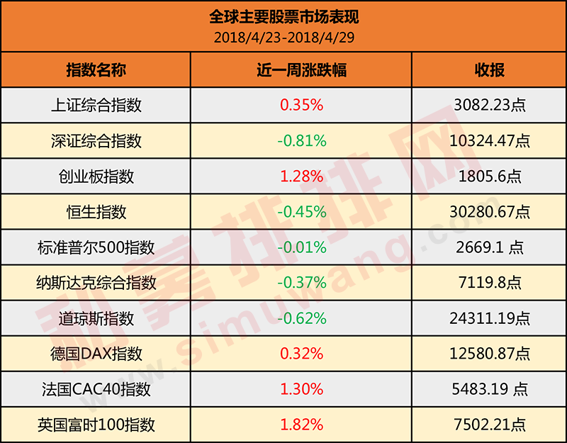 全球主要股票市场表现 简版.png