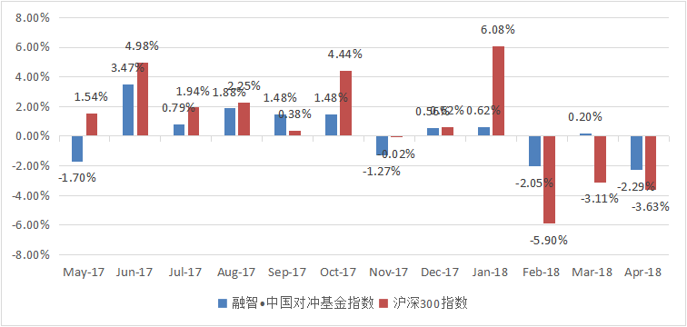 融智中国对冲基金指数月度报告(2018年4月)401.png