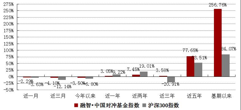 融智中国对冲基金指数月度报告(2018年4月)905.png