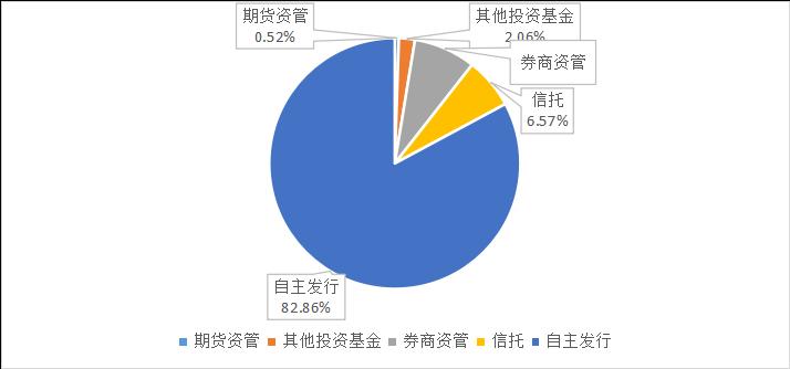 私募排排网-中国私募证券投资基金行业报告(2018年5月报)2268.png