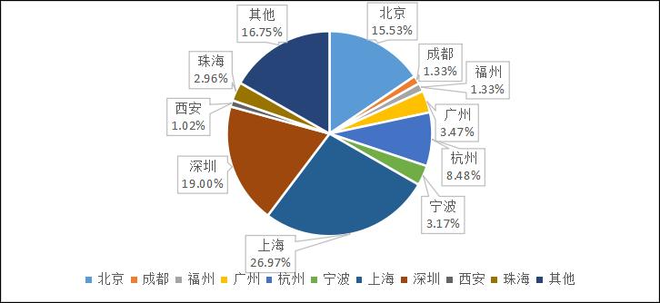 私募排排网-中国私募证券投资基金行业报告(2018年5月报)2593.png