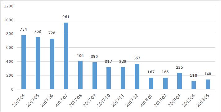 私募排排网-中国私募证券投资基金行业报告(2018年5月报)2818.png