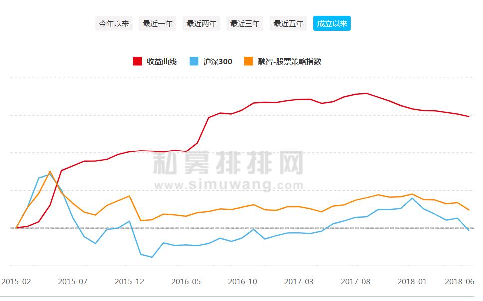 图片3:因诺资产收益走势图,数据来源:私募排排网.png