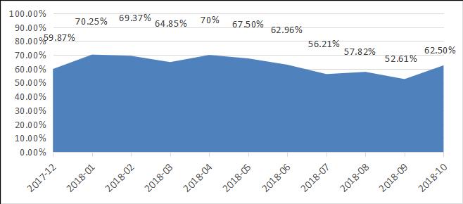 融智-中国对冲基金经理A股信心指数月度报告(2018-10)849.png