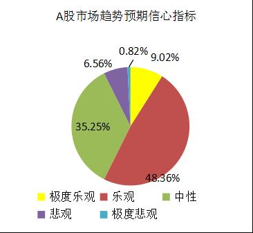 融智-中国对冲基金经理A股信心指数月度报告(2018-10)1212.png
