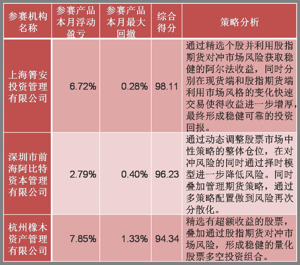 图片1:量化类策略前三甲.png