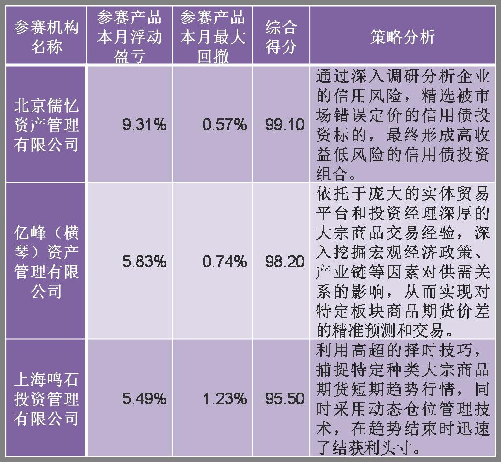 图片2:非量化-轻量组前三甲.png