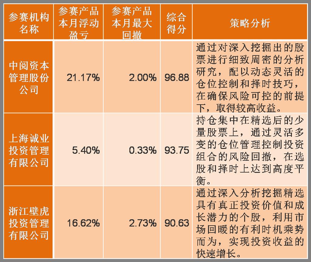 图片3:非量化-重量组前三甲.png