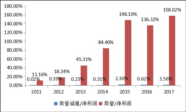 快评:创业板商誉减值的黑天鹅飞走了?——点评近期商誉减值风险2.01268.png