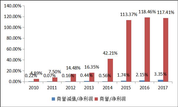 快评:创业板商誉减值的黑天鹅飞走了?——点评近期商誉减值风险2.01291.png