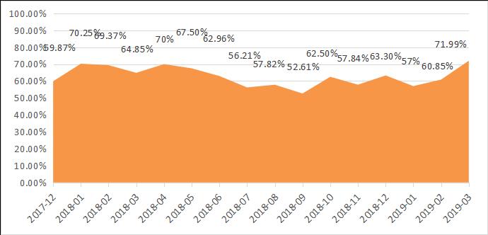 融智-中国对冲基金经理A股信心指数月度报告(2019-03)751.png