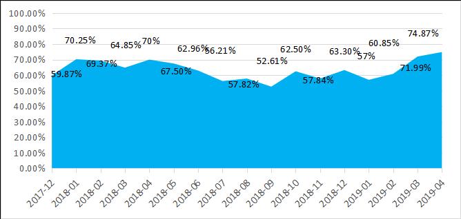 融智-中国对冲基金经理A股信心指数月度报告(2019-04)741.png