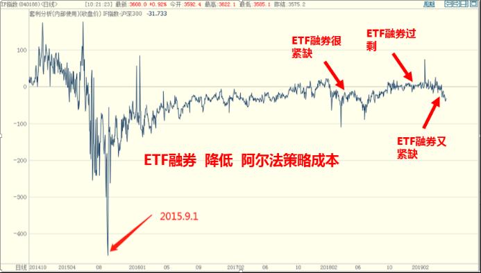 股指期货常态化在即,你准备好了吗?1577.png
