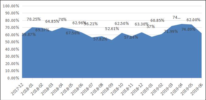 融智-中国对冲基金经理A股信心指数月度报告(2019-06) (1)676.png