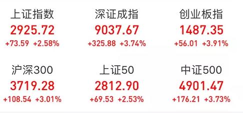 一则重磅消息引爆市场!指数飙升百股涨停 反弹