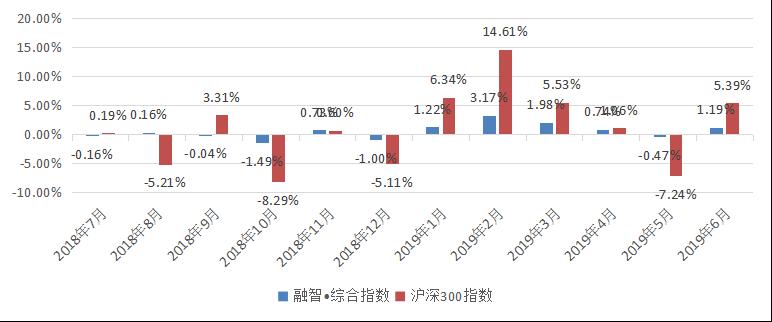 融智中国对冲基金指数报告(2019年半年报)473.png