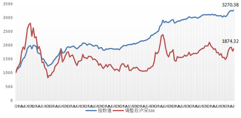 融智中国对冲基金指数报告(2019年半年报)521.png