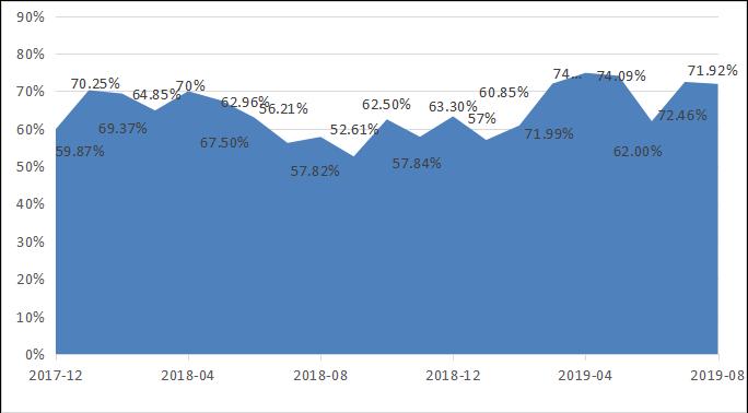 融智-中国对冲基金经理A股信心指数月度报告(2019-08)645.png