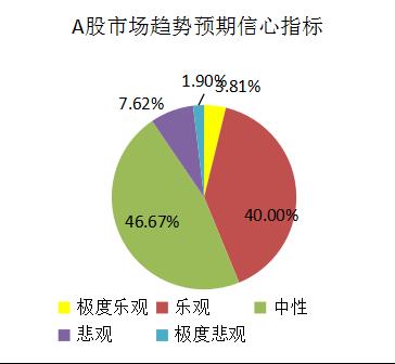 融智-中国对冲基金经理A股信心指数月度报告(2019-08)1085.png