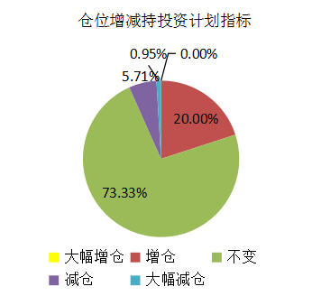 融智-中国对冲基金经理A股信心指数月度报告(2019-08)1087.png