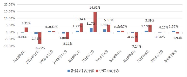 融智中国对冲基金指数报告(2019年8月份报)426.png