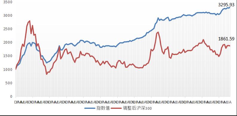 融智中国对冲基金指数报告(2019年8月份报)474.png