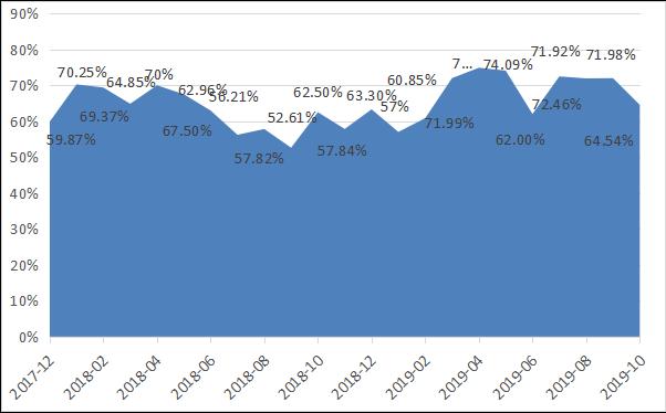 融智-中国对冲基金经理A股信心指数月度报告(2019-10)(1)606.png
