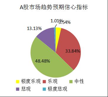 融智-中国对冲基金经理A股信心指数月度报告(2019-10)(1)1008.png