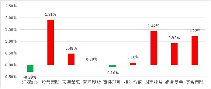 私募排排网-股票策略私募基金2019年三季度报告1645.png