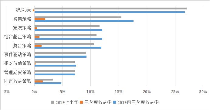 私募排排网固定收益策略基金2019年三季度报告1412.png