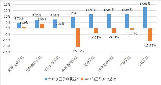 私募排排网固定收益策略基金2019年三季度报告1567.png