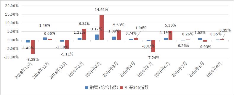 融智中国对冲基金指数报告(2019年9月份报)400.png