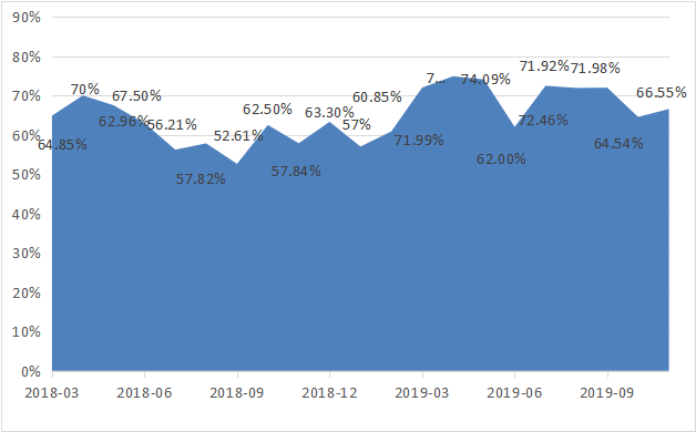 融智-中国对冲基金经理A股信心指数月度报告(2019-11)572.png