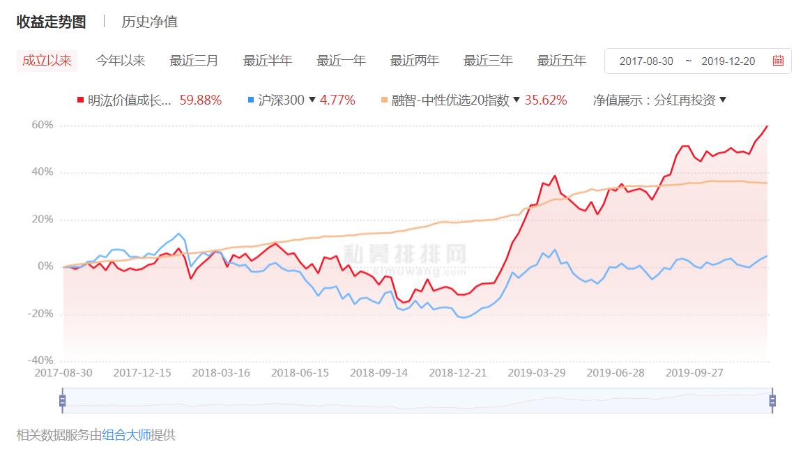 明汯价值成长1期.png