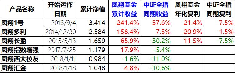 凤翔投资2019年年报:钝感者成功(1)3528.png