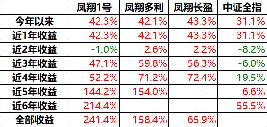 凤翔投资2019年年报:钝感者成功(1)3532.png