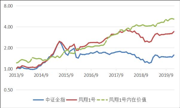 凤翔投资2019年年报:钝感者成功(1)3813.png