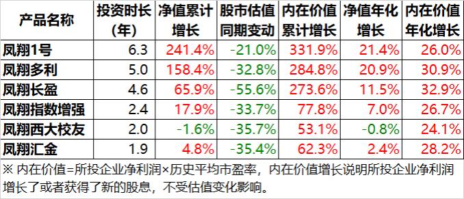 凤翔投资2019年年报:钝感者成功(1)3815.png