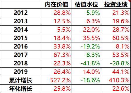 凤翔投资2019年年报:钝感者成功(1)4017.png