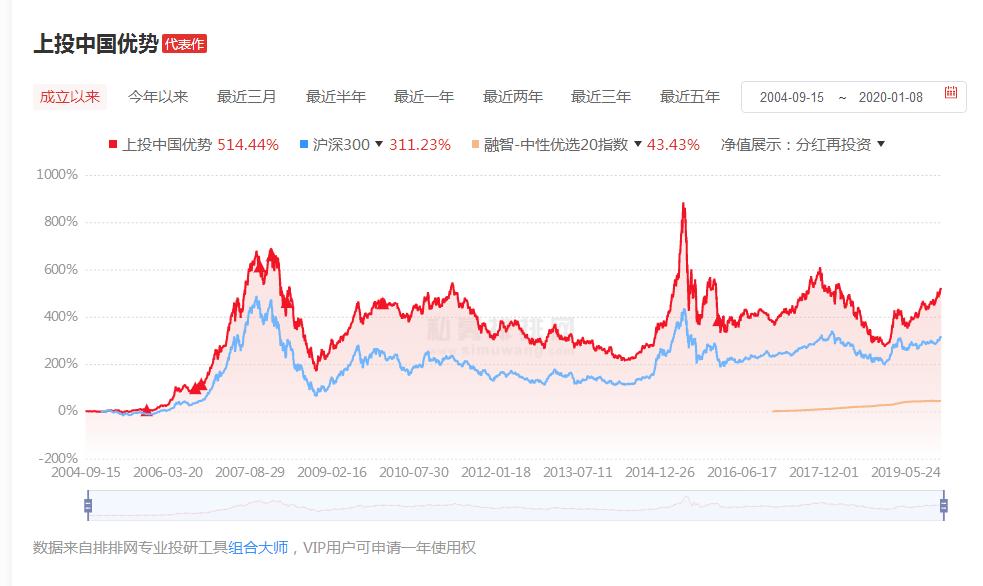 上投中国优势历史收益走势: