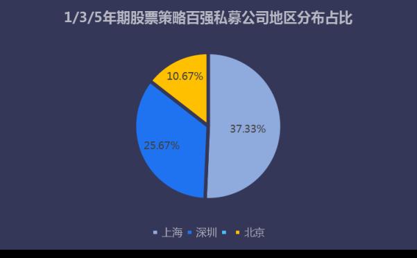 2019年中国私募百强榜发布,沪深两地私募霸屏榜单!V2740.png