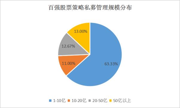 2019年中国私募百强榜发布,沪深两地私募霸屏榜单!V2991.png