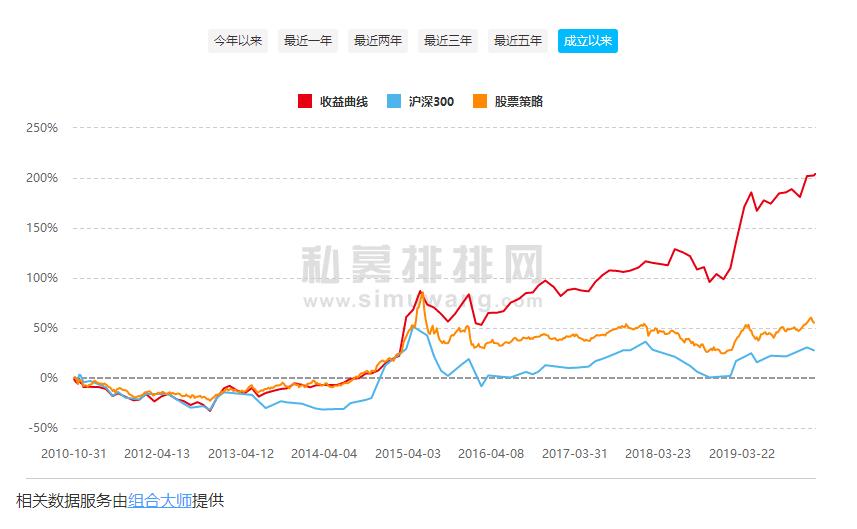 张骏先生产品收益曲线:
