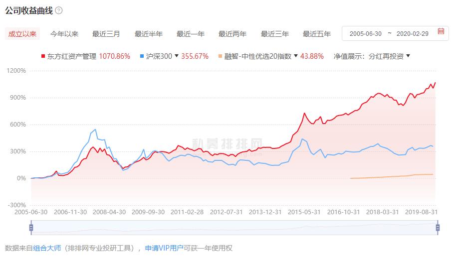东方红基金公司产品收益曲线