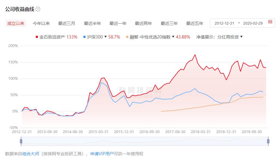 金石致远投资公司收益曲线