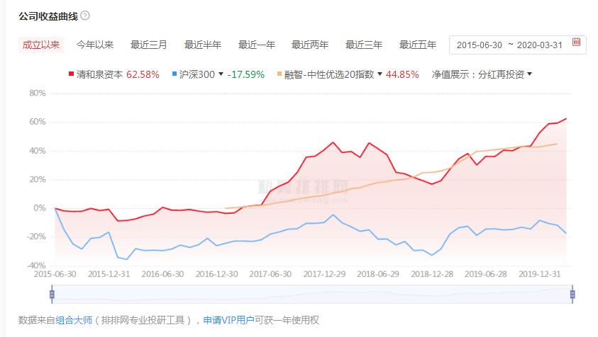 清和泉私募怎么样?北京清和泉资本介绍